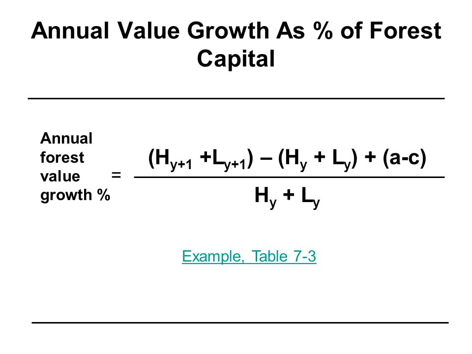 Annual Value Growth As % of Forest Capital Annual forest value growth % (H y+1 +L y+1 ) – (H y + L y ) + (a-c) H y + L y = Example, Table 7-3
