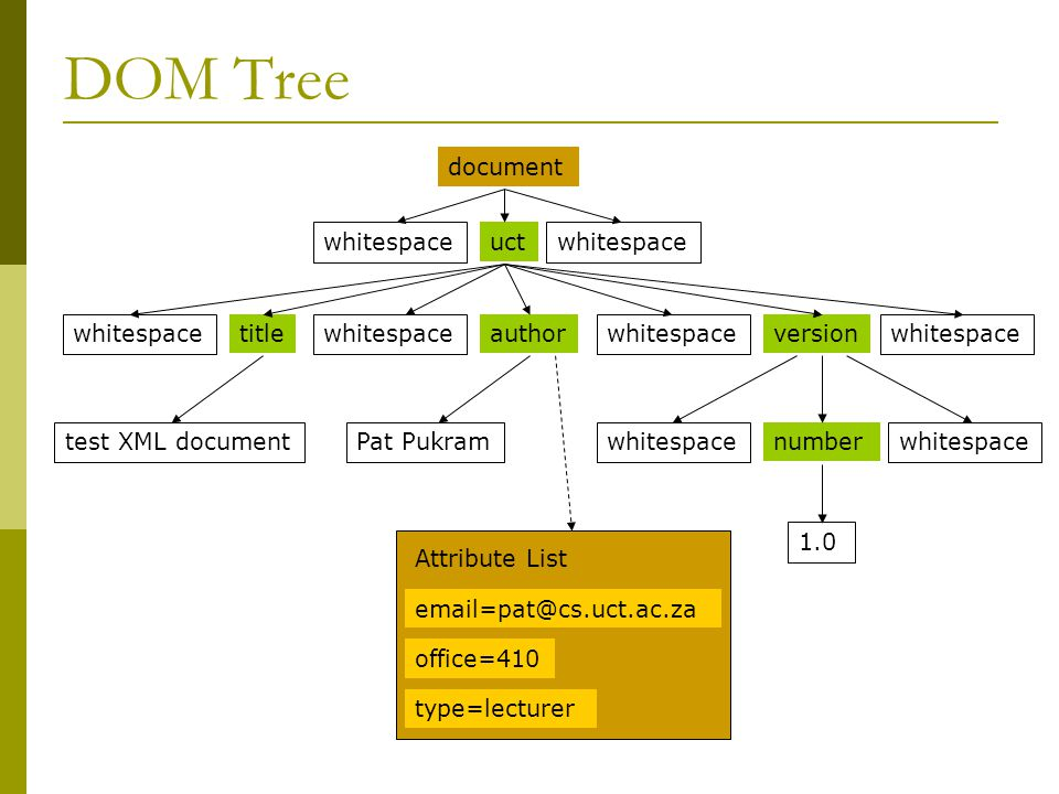 DOM Tree titleauthor whitespace version whitespace number whitespace uct whitespace 1.0 test XML documentPat Pukram Attribute List email=pat@cs.uct.ac.za office=410 type=lecturer document