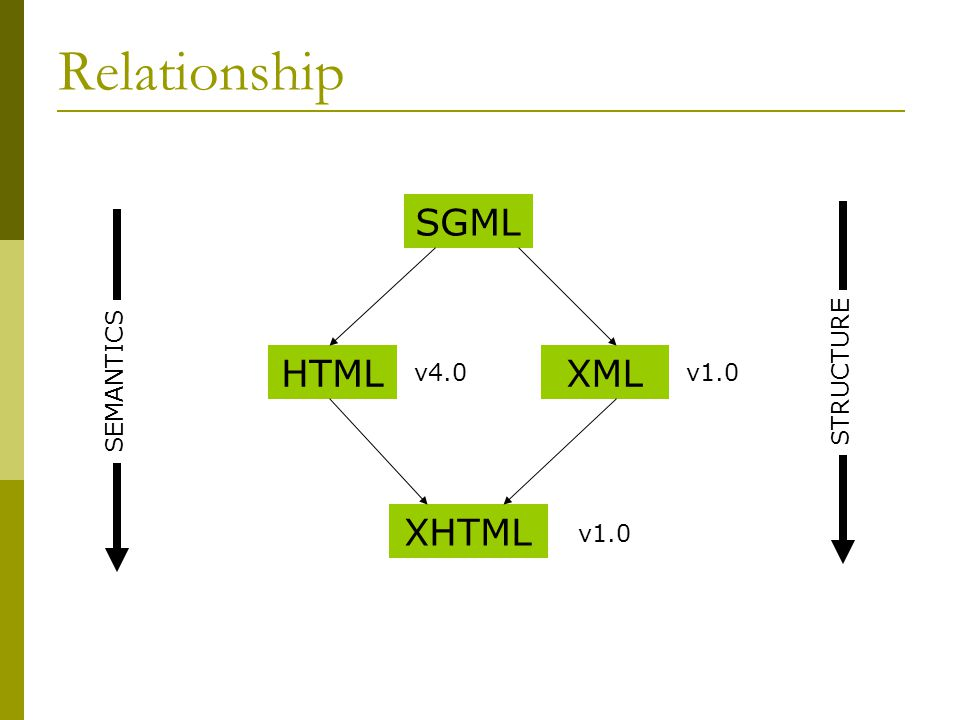 Relationship SGML HTMLXML XHTML v1.0 v4.0 SEMANTICS STRUCTURE