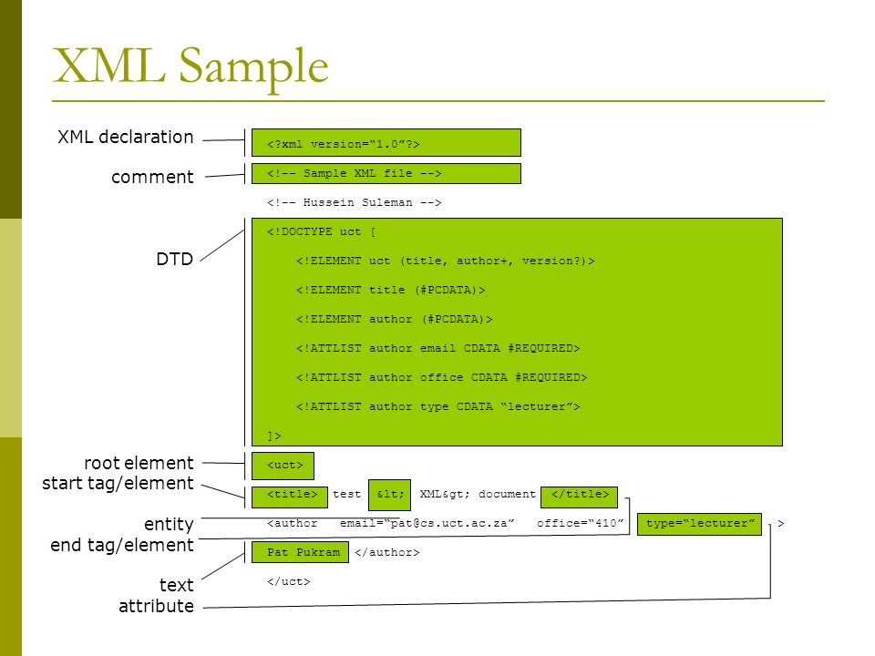 XML Sample ]> test < XML> document Pat Pukram XML declaration comment DTD root element start tag/element entity end tag/element text attribute