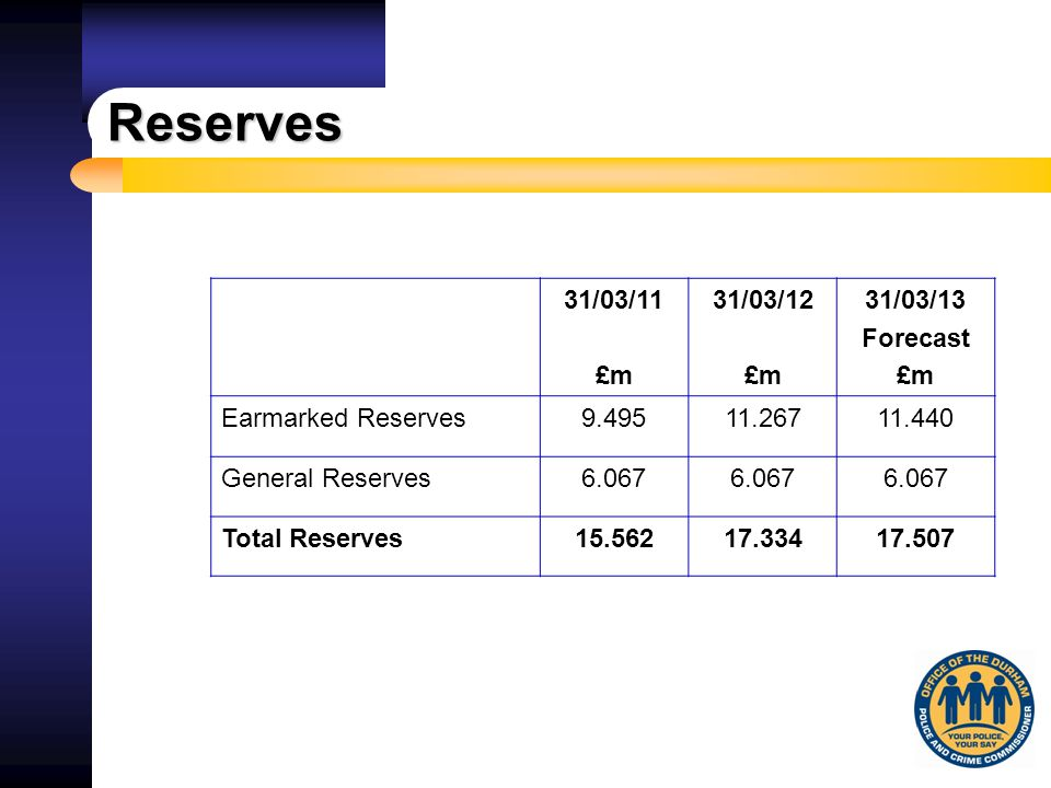 Forecast Reserves as at 31 st March 2013 Earmarked Reserves£m Capital Modernisation7.951 Support Staff Pensions and Severance1.484 Insurance0.570 Police Officer Pensions0.676 Tactical Training Centre0.128 Police Authority0.231 Training0.150 IT Investment0.250 Total Earmarked Reserves General Reserve TOTAL 11.440 6.067 17.507
