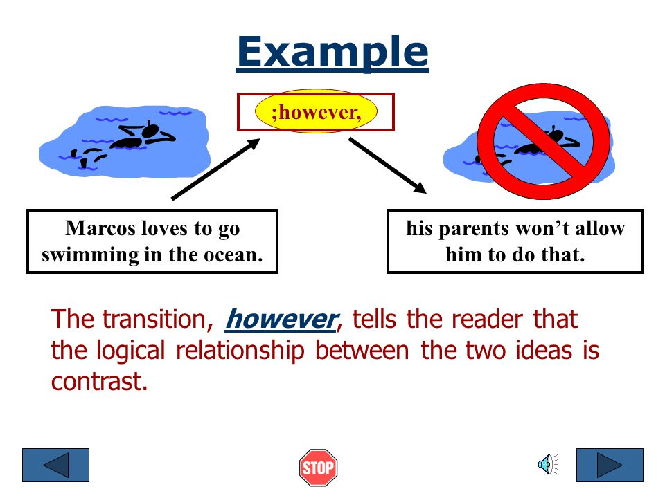 Transitions A transition word directly tells the reader the logical relationship between one idea and another idea. Idea Transition