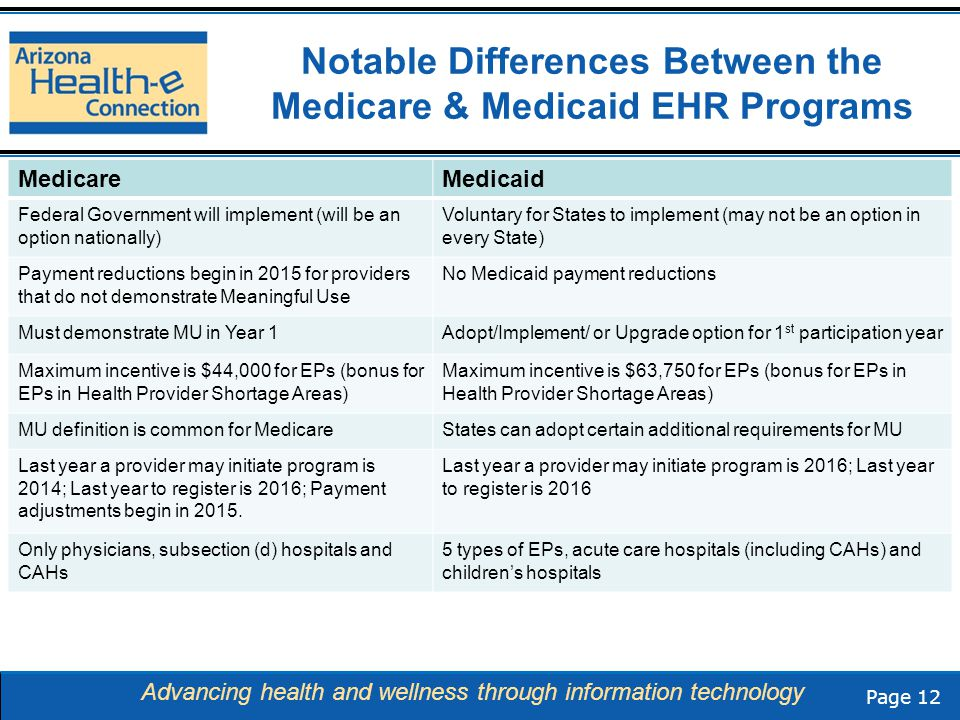 Page 12 Advancing health and wellness through information technology Notable Differences Between the Medicare & Medicaid EHR Programs MedicareMedicaid