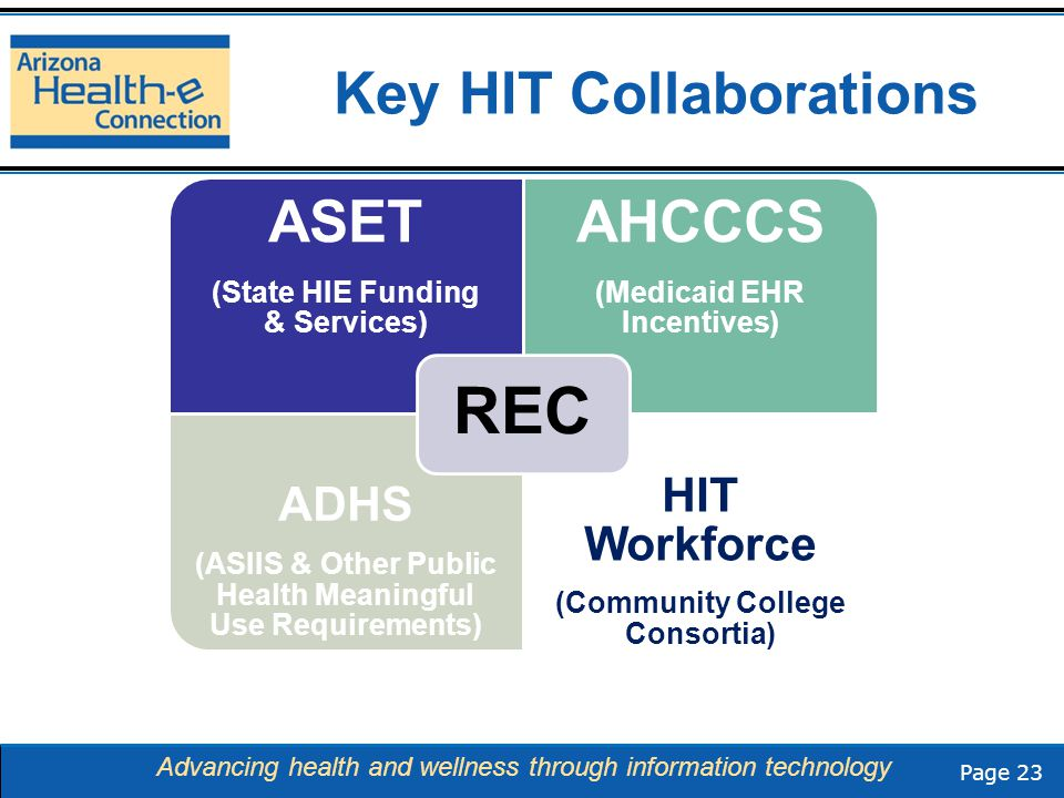 Page 23 Advancing health and wellness through information technology Key HIT Collaborations ASET (State HIE Funding & Services) AHCCCS (Medicaid EHR Incentives) ADHS (ASIIS & Other Public Health Meaningful Use Requirements) HIT Workforce (Community College Consortia) REC