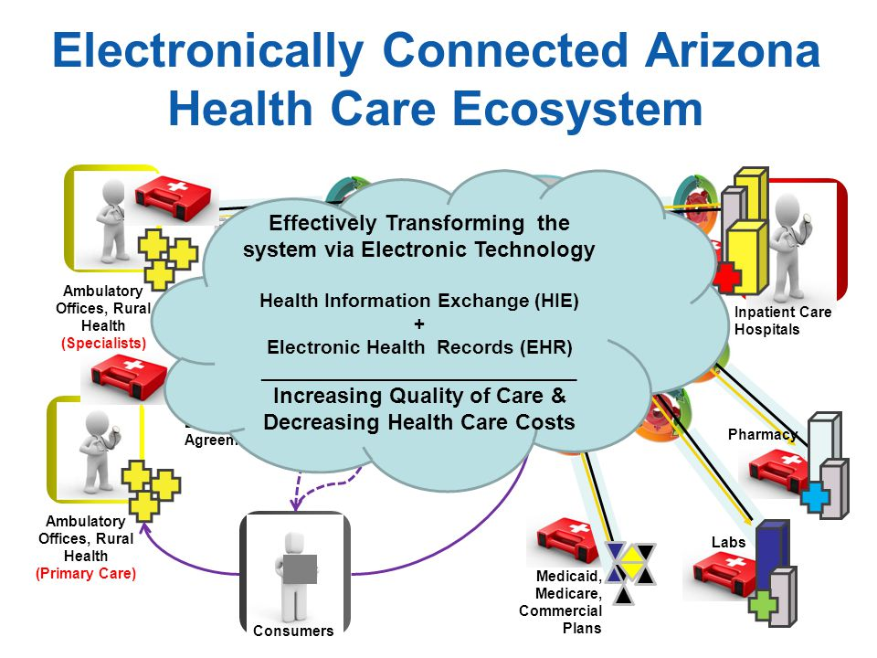 Ambulatory Offices, Rural Health (Primary Care) Inpatient Care Hospitals Electronically Connected Arizona Health Care Ecosystem Ambulatory Offices, Ru