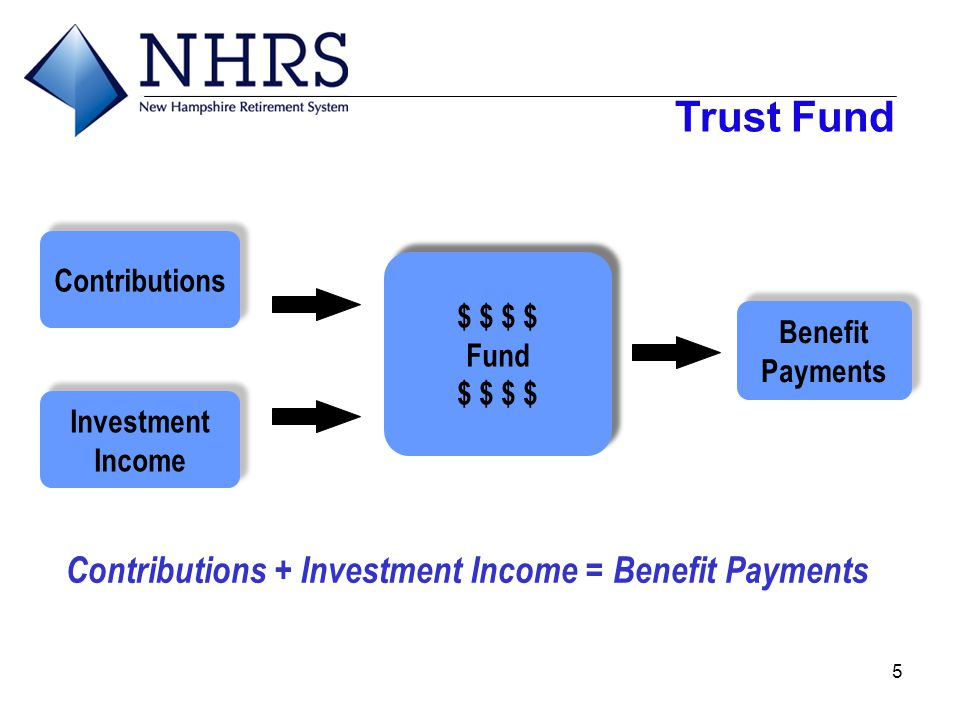 5 Investment Income Investment Income Benefit Payments Benefit Payments $ $ Fund $ $ Fund $ $ Contributions + Investment Income = Benefit Payments Con