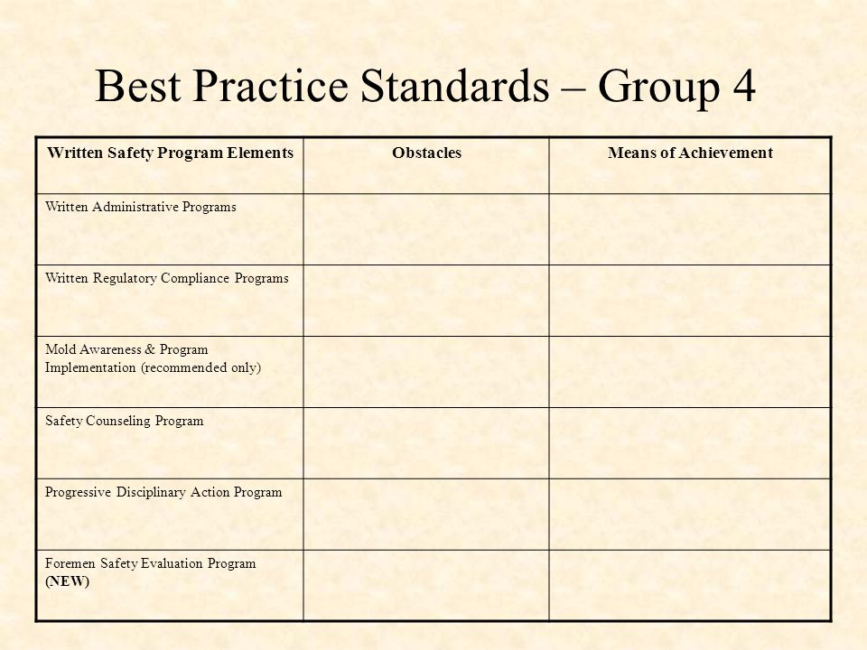 Best Practice Standards – Group 4 Written Safety Program ElementsObstaclesMeans of Achievement Written Administrative Programs Written Regulatory Compliance Programs Mold Awareness & Program Implementation (recommended only) Safety Counseling Program Progressive Disciplinary Action Program Foremen Safety Evaluation Program (NEW)