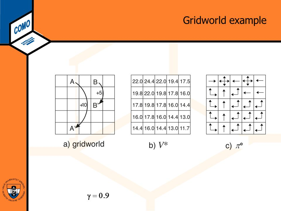 Computational Modeling Lab Gridworld example ** 
