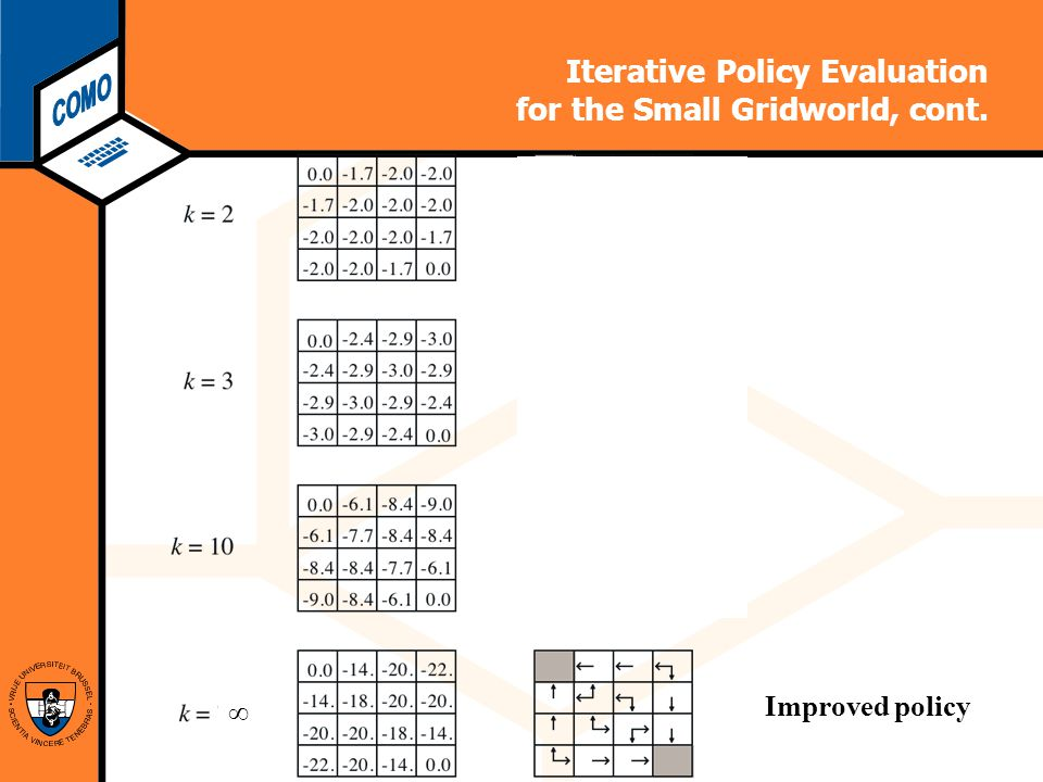 Computational Modeling Lab Iterative Policy Evaluation for the Small Gridworld, cont.