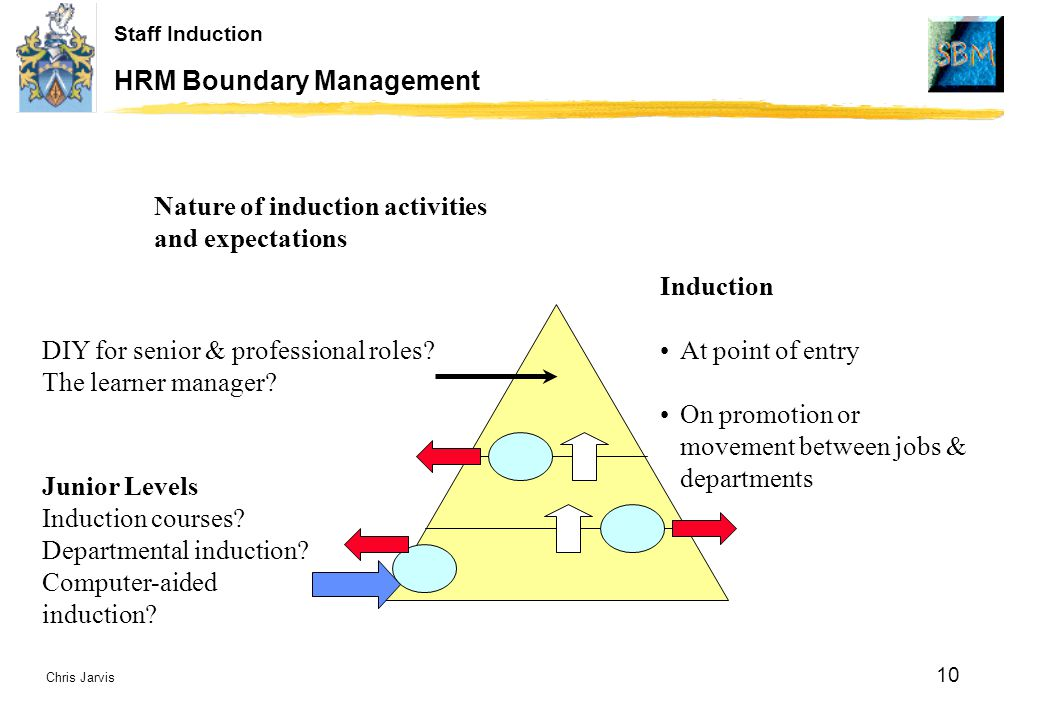 Chris Jarvis 10 Staff Induction HRM Boundary Management Induction At point of entry On promotion or movement between jobs & departments Nature of induction activities and expectations DIY for senior & professional roles.