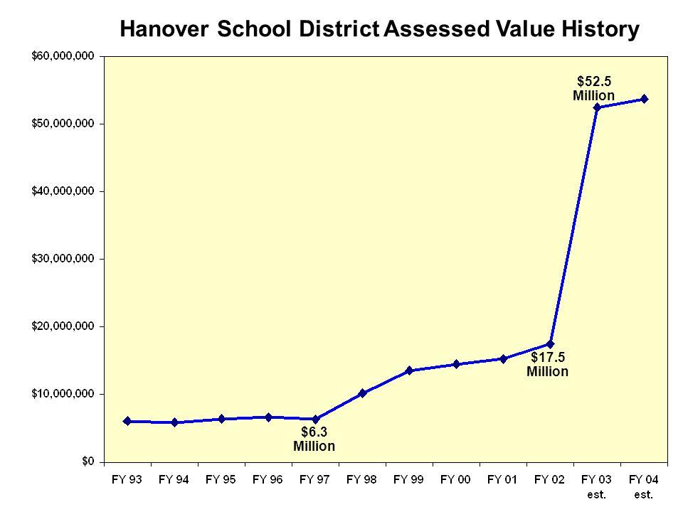 Hanover School District Assessed Value History $17.5 Million $52.5 Million $6.3 Million