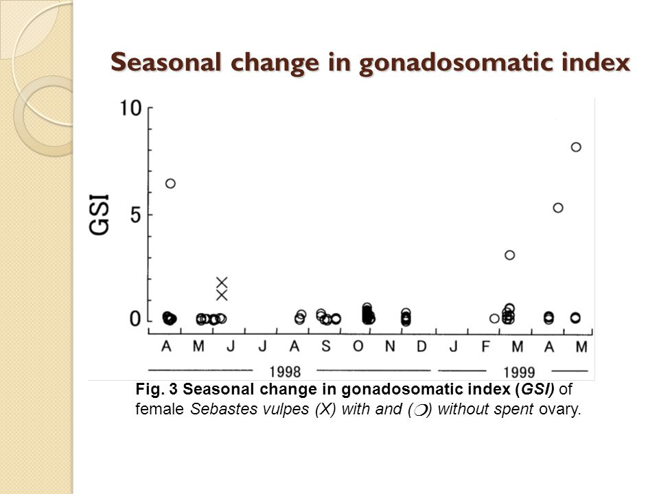 Seasonal change in gonadosomatic index Fig.
