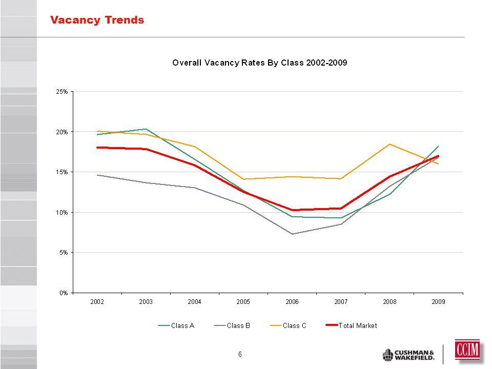 6 Vacancy Trends