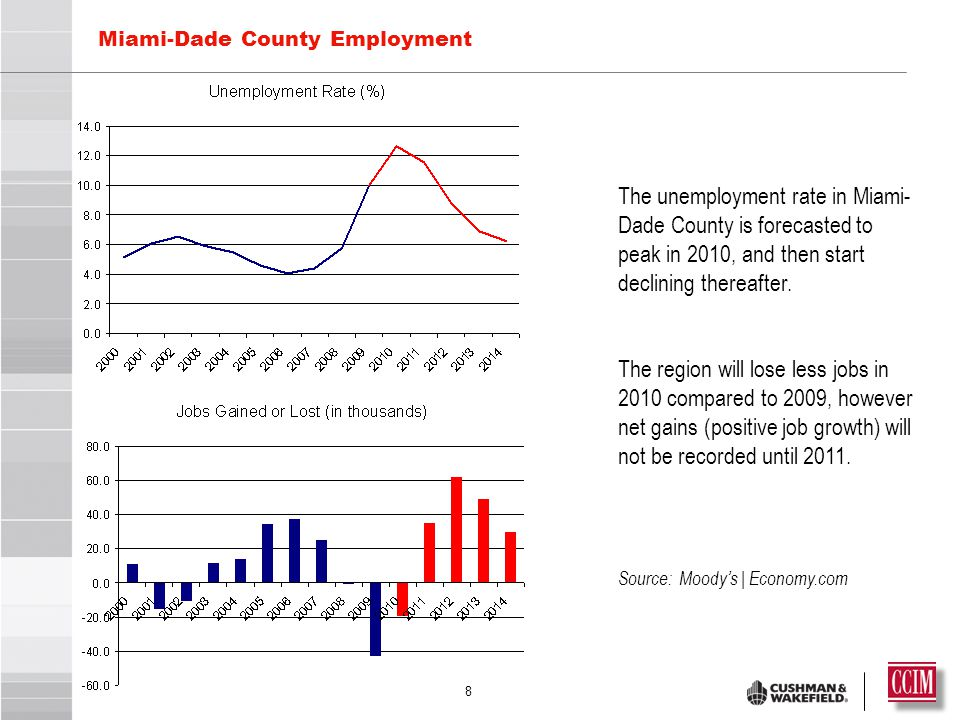 8 Miami-Dade County Employment The unemployment rate in Miami- Dade County is forecasted to peak in 2010, and then start declining thereafter.