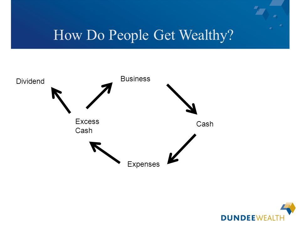 [Insert applicable Dundee Wealth Management dealer logo here] How Do People Get Wealthy? Business Cash Expenses Excess Cash Dividend