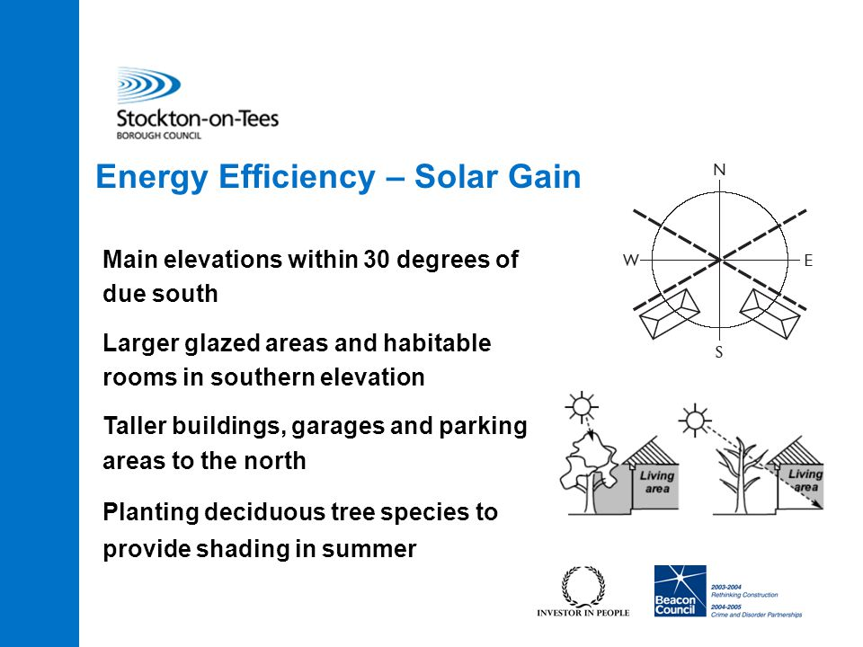 Energy Efficiency – Solar Gain Main elevations within 30 degrees of due south Larger glazed areas and habitable rooms in southern elevation Taller buildings, garages and parking areas to the north Planting deciduous tree species to provide shading in summer