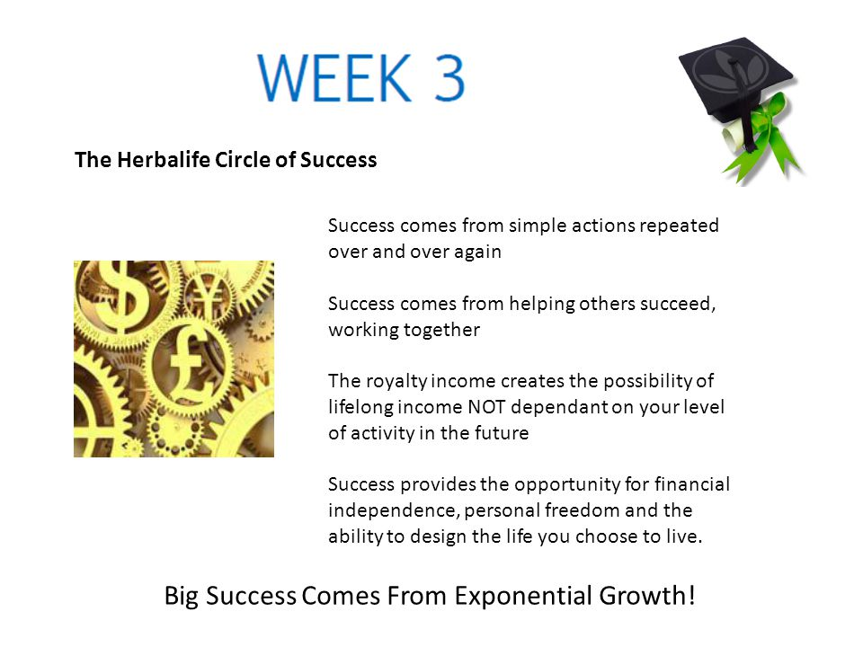The Herbalife Circle of Success Success comes from simple actions repeated over and over again Success comes from helping others succeed, working toge