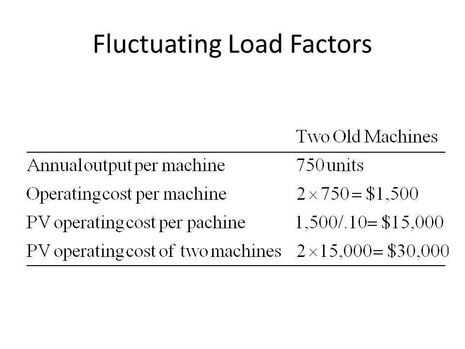 Fluctuating Load Factors