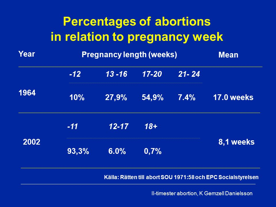 II-timester abortion, K Gemzell Danielsson Year Pregnancy length (weeks) -1213 -1617-2021- 24 1964 10%27,9%54,9%7.4%17.0 weeks Källa: Rätten till abort SOU 1971:58 och EPC Socialstyrelsen -1112-1718+ 2002 93,3%6.0%0,7% 8,1 weeks Mean Percentages of abortions in relation to pregnancy week