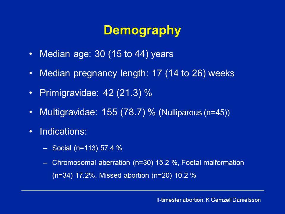 II-timester abortion, K Gemzell Danielsson Results Median numbers of gemeprost (Cervagem): 2 Induction-to-abortion interval: –Primigravidae: 9.0 (1.4-40.5) h vs.