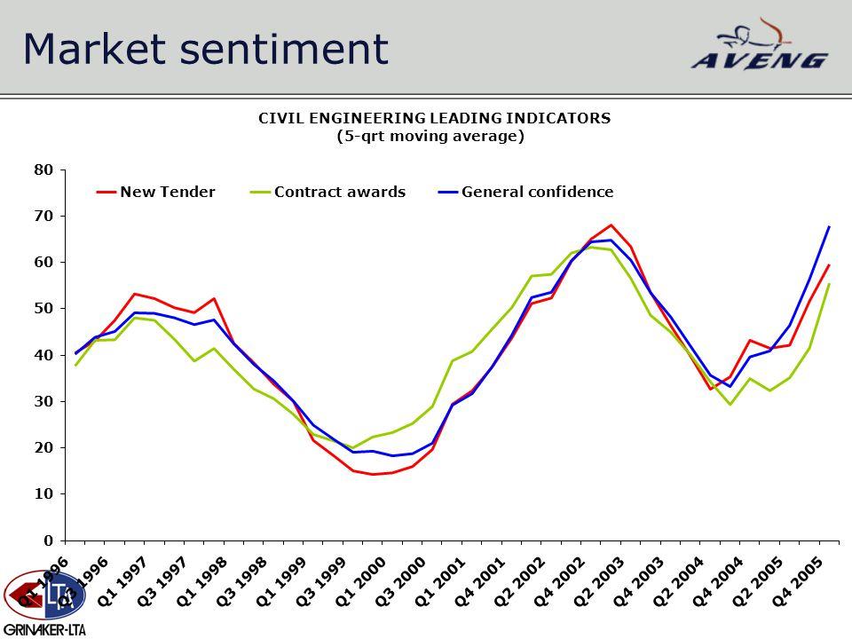 Market sentiment 0 10 20 30 40 50 60 70 80 Q1 1996Q3 1996Q1 1997Q3 1997Q1 1998Q3 1998Q1 1999Q3 1999Q1 2000Q3 2000Q1 2001Q4 2001Q2 2002Q4 2002Q2 2003Q4 2003Q2 2004Q4 2004Q2 2005Q4 2005 New TenderContract awardsGeneral confidence CIVIL ENGINEERING LEADING INDICATORS (5-qrt moving average)
