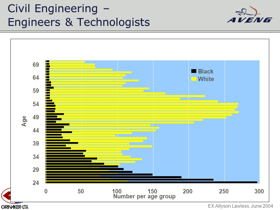Civil Engineering – Engineers & Technologists EX Allyson Lawless, June 2004