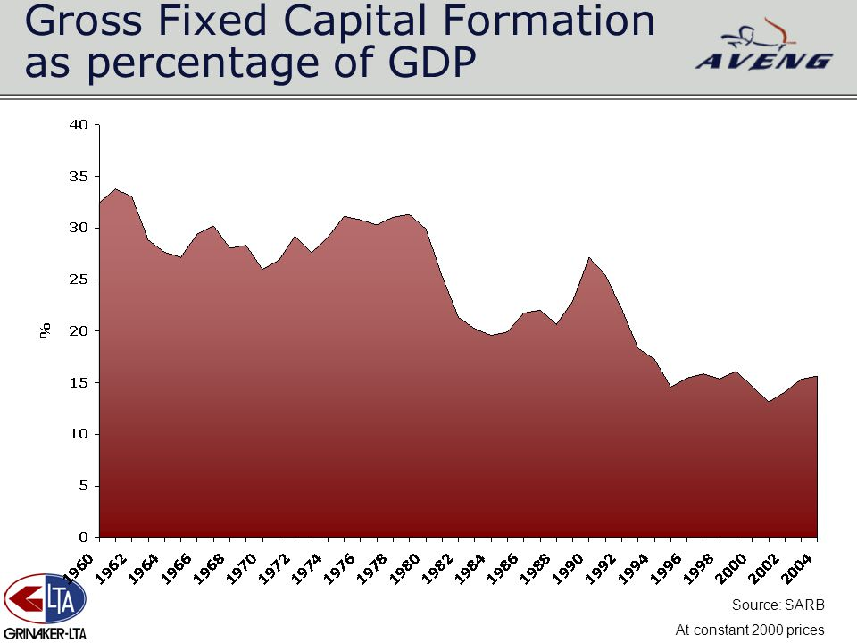 Gross Fixed Capital Formation as percentage of GDP Source: SARB At constant 2000 prices