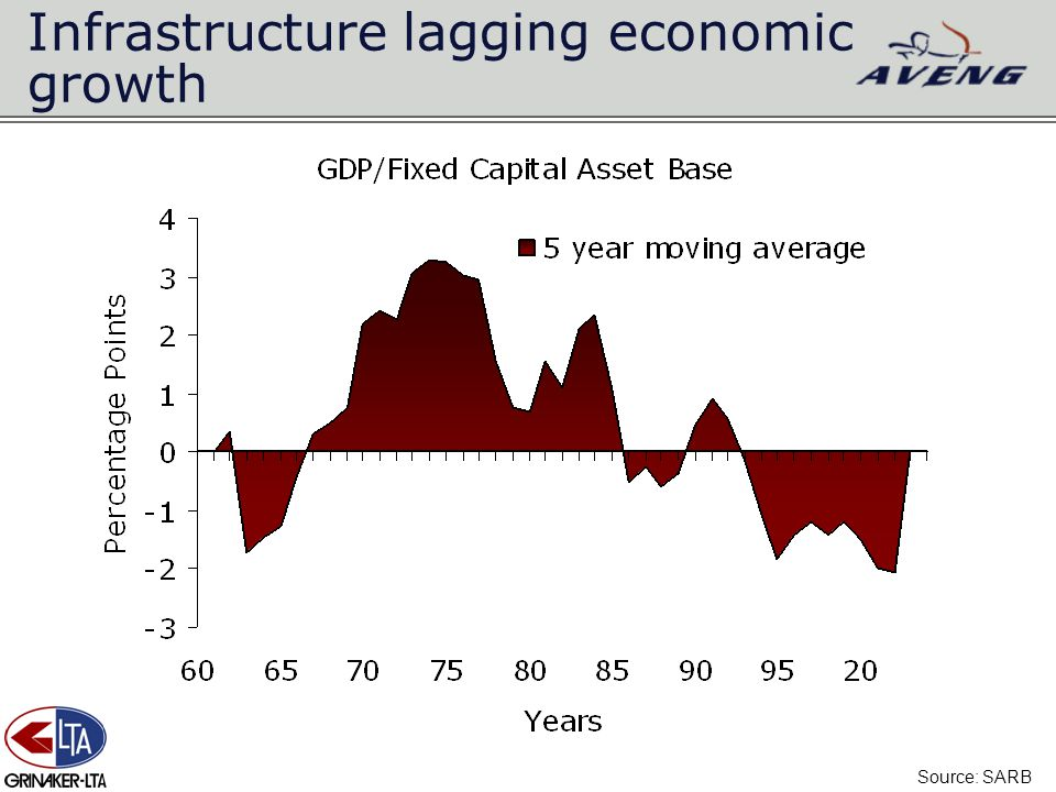 Infrastructure lagging economic growth Source: SARB