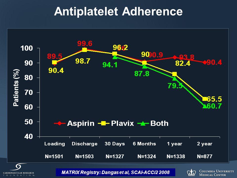 MATRIX Registry: Dangas et al, SCAI-ACCi2 2008 Antiplatelet Adherence Patients (%) N=1501 N=1503 N=1327 N=1324 N=1338 N=877