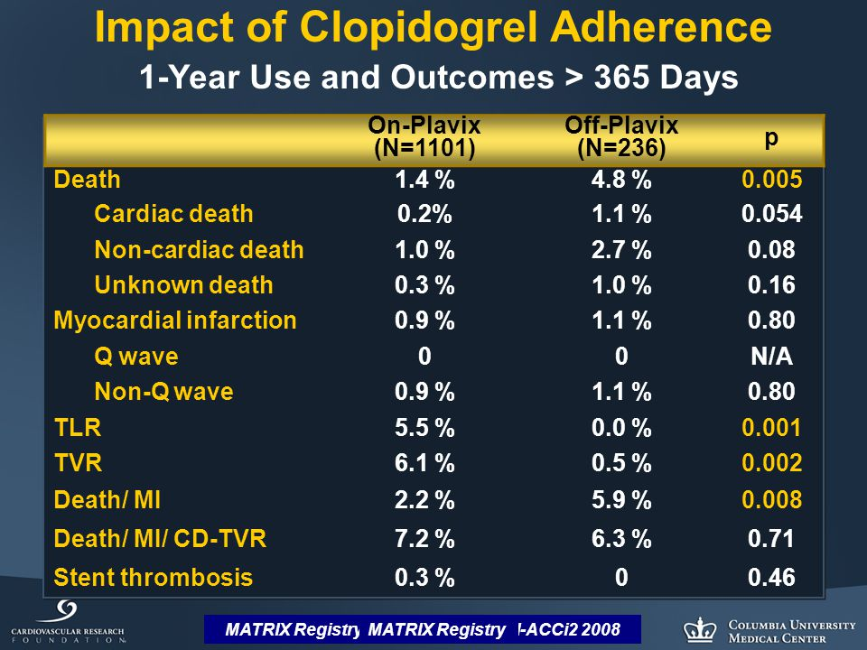 MATRIX Registry: Dangas et al, SCAI-ACCi2 2008 Impact of Clopidogrel Adherence 1-Year Use and Outcomes > 365 Days On-Plavix (N=1101) Off-Plavix (N=236) p Death1.4 %4.8 %0.005 Cardiac death0.2%1.1 %0.054 Non-cardiac death1.0 %2.7 %0.08 Unknown death0.3 %1.0 %0.16 Myocardial infarction0.9 %1.1 %0.80 Q wave00N/A Non-Q wave0.9 %1.1 %0.80 TLR5.5 %0.0 %0.001 TVR6.1 %0.5 %0.002 Death/ MI2.2 %5.9 %0.008 Death/ MI/ CD-TVR7.2 %6.3 %0.71 Stent thrombosis0.3 %00.46 MATRIX Registry