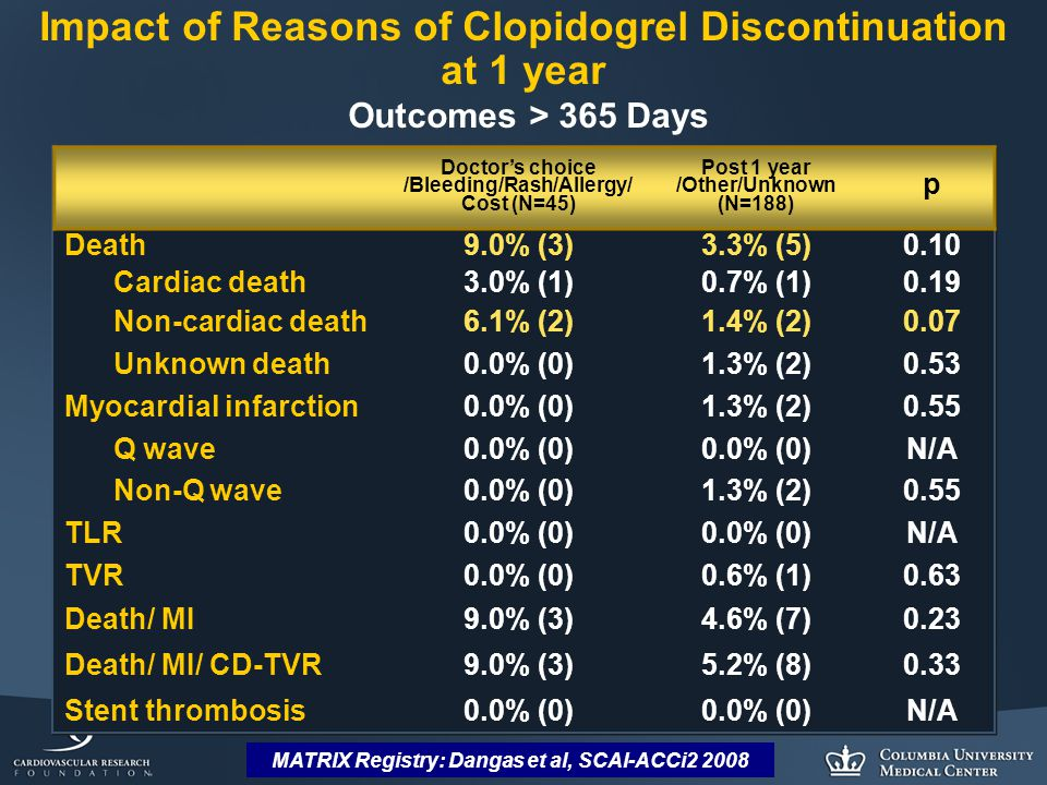 MATRIX Registry: Dangas et al, SCAI-ACCi2 2008 Impact of Reasons of Clopidogrel Discontinuation at 1 year Outcomes > 365 Days Doctor's choice /Bleeding/Rash/Allergy/ Cost (N=45) Post 1 year /Other/Unknown (N=188) p Death9.0% (3)3.3% (5)0.10 Cardiac death3.0% (1)0.7% (1)0.19 Non-cardiac death6.1% (2)1.4% (2)0.07 Unknown death0.0% (0)1.3% (2)0.53 Myocardial infarction0.0% (0)1.3% (2)0.55 Q wave0.0% (0) N/A Non-Q wave0.0% (0)1.3% (2)0.55 TLR0.0% (0) N/A TVR0.0% (0)0.6% (1)0.63 Death/ MI9.0% (3)4.6% (7)0.23 Death/ MI/ CD-TVR9.0% (3)5.2% (8)0.33 Stent thrombosis0.0% (0) N/A