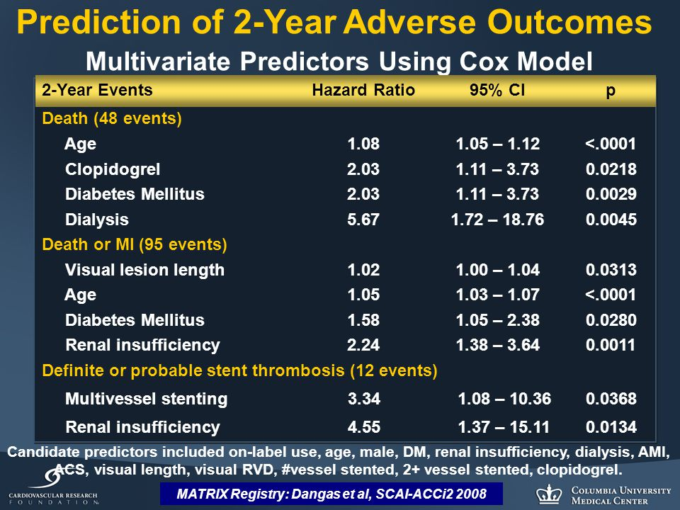 MATRIX Registry: Dangas et al, SCAI-ACCi2 2008 Prediction of 2-Year Adverse Outcomes Multivariate Predictors Using Cox Model 2-Year EventsHazard Ratio95% CIp Death (48 events) Age1.081.05 – 1.12<.0001 Clopidogrel2.031.11 – 3.730.0218 Diabetes Mellitus2.031.11 – 3.730.0029 Dialysis5.671.72 – 18.760.0045 Death or MI (95 events) Visual lesion length1.021.00 – 1.040.0313 Age1.051.03 – 1.07<.0001 Diabetes Mellitus1.581.05 – 2.380.0280 Renal insufficiency2.241.38 – 3.640.0011 Definite or probable stent thrombosis (12 events) Multivessel stenting3.341.08 – 10.360.0368 Renal insufficiency4.551.37 – 15.110.0134 Candidate predictors included on-label use, age, male, DM, renal insufficiency, dialysis, AMI, ACS, visual length, visual RVD, #vessel stented, 2+ vessel stented, clopidogrel.