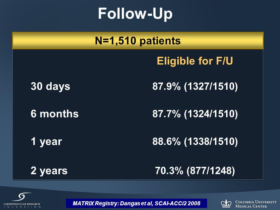 MATRIX Registry: Dangas et al, SCAI-ACCi2 2008 N=1,510 patients Eligible for F/U 30 days 87.9% (1327/1510) 6 months 87.7% (1324/1510) 1 year 88.6% (1338/1510) 2 years 70.3% (877/1248) Follow-Up