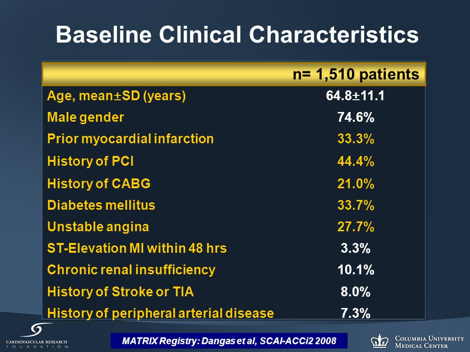 MATRIX Registry: Dangas et al, SCAI-ACCi2 2008 n= 1,510 patients Age, mean±SD (years)64.8±11.1 Male gender74.6% Prior myocardial infarction33.3% History of PCI44.4% History of CABG21.0% Diabetes mellitus33.7% Unstable angina27.7% ST-Elevation MI within 48 hrs3.3% Chronic renal insufficiency10.1% History of Stroke or TIA8.0% History of peripheral arterial disease7.3% Baseline Clinical Characteristics