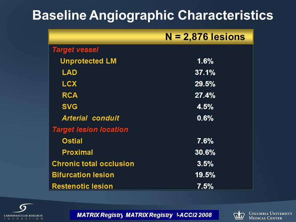 MATRIX Registry: Dangas et al, SCAI-ACCi2 2008 N = 2,876 lesions Target vessel Unprotected LM1.6% LAD37.1% LCX29.5% RCA27.4% SVG4.5% Arterial conduit0.6% Target lesion location Ostial7.6% Proximal30.6% Chronic total occlusion3.5% Bifurcation lesion19.5% Restenotic lesion7.5% Baseline Angiographic Characteristics Sirius-2.25 mmMATRIX Registry