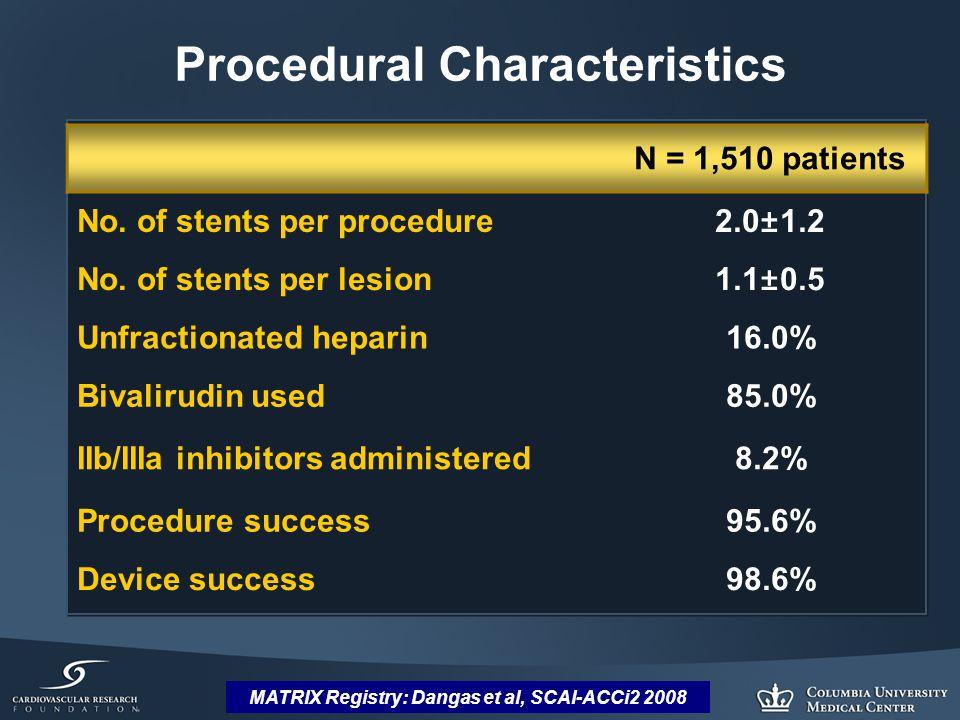 MATRIX Registry: Dangas et al, SCAI-ACCi2 2008 Procedural Characteristics N = 1,510 patients No.
