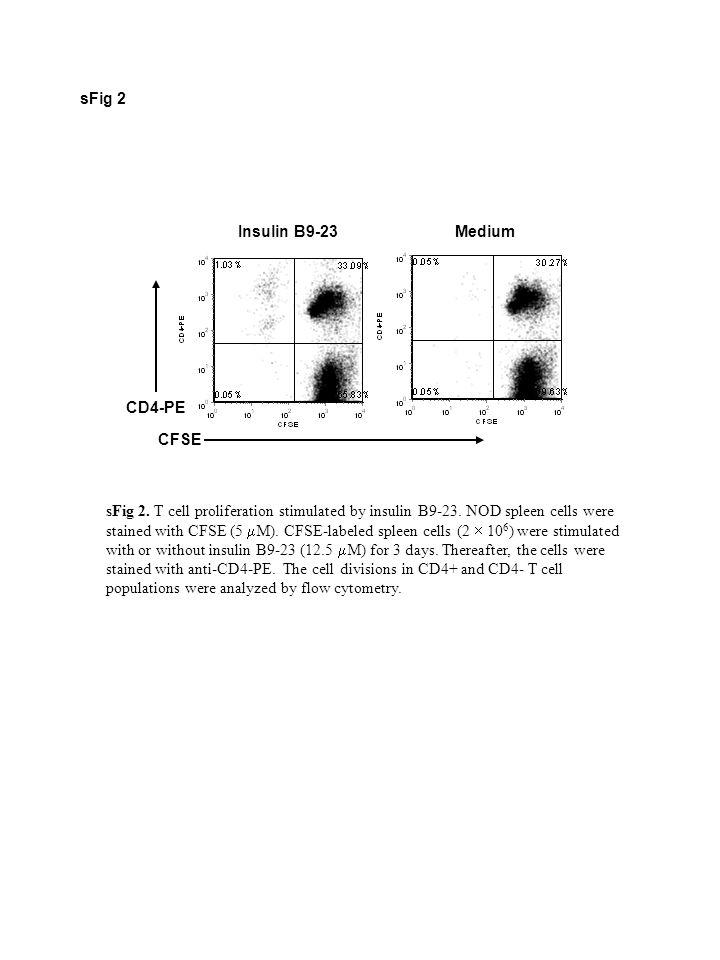 sFig 2 sFig 2. T cell proliferation stimulated by insulin B9-23.