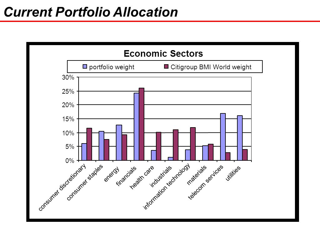 33 Current Portfolio Allocation