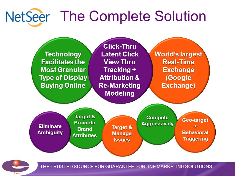 THE TRUSTED SOURCE FOR GUARANTEED ONLINE MARKETING SOLUTIONS The Complete Solution Technology Facilitates the Most Granular Type of Display Buying Online World's largest Real-Time Exchange (Google Exchange) Click-Thru Latent Click View Thru Tracking + Attribution & Re-Marketing Modeling Geo-target+BehavioralTriggering Compete Aggressively Eliminate Ambiguity Target & Manage Issues Target & Promote Brand Attributes