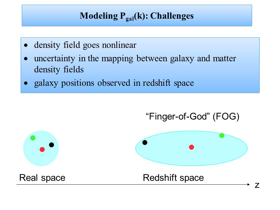 Modeling P gal (k): Challenges  density field goes nonlinear  uncertainty in the mapping between galaxy and matter density fields  galaxy positions observed in redshift space  density field goes nonlinear  uncertainty in the mapping between galaxy and matter density fields  galaxy positions observed in redshift space Real spaceRedshift space z Finger-of-God (FOG)