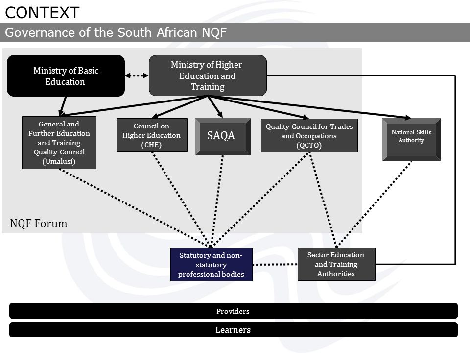 Policy and criteria for Registering a professional designation for the purposes of the NQF Act of 2008