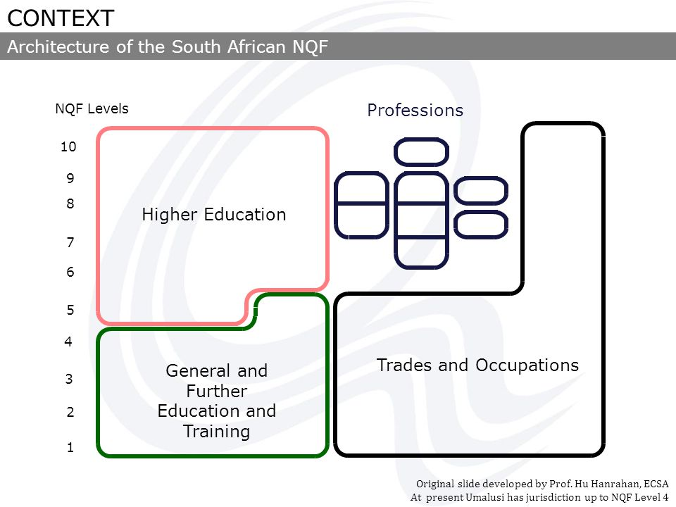 10 9 8 7 6 5 4 3 2 1 Higher Education Trades and Occupations Professions General and Further Education and Training NQF Levels Architecture of the South African NQF CONTEXT Original slide developed by Prof.