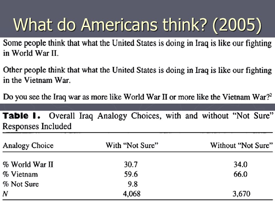 What do Americans think (2005)