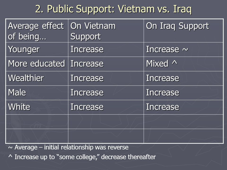 2. Public Support: Vietnam vs.