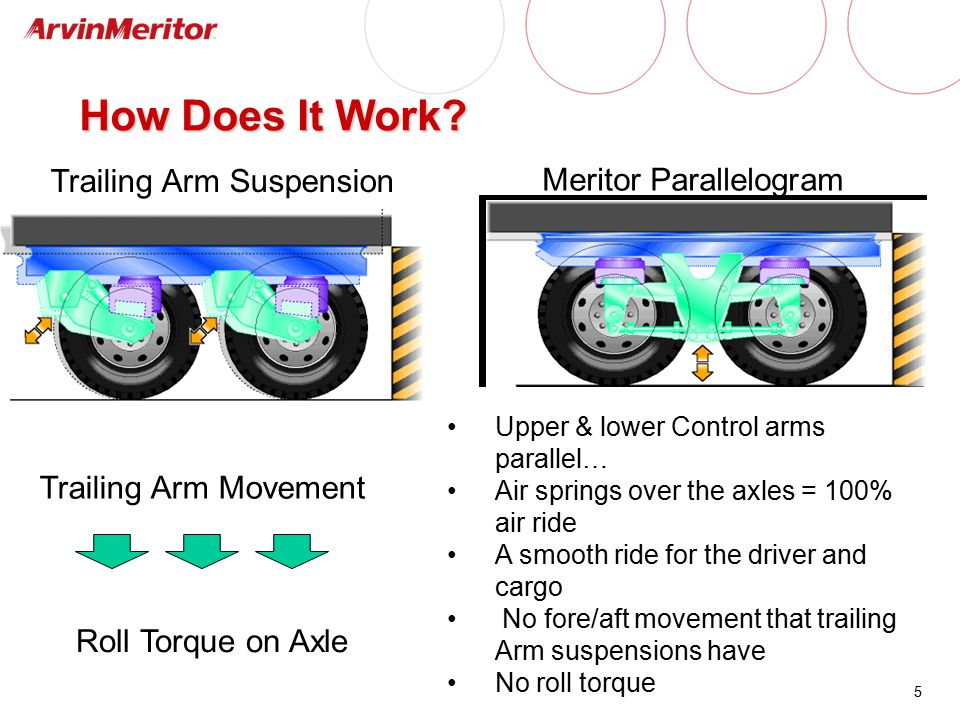5 How Does It Work? Trailing Arm Movement Roll Torque on Axle Trailing Arm Suspension Meritor Parallelogram Upper & lower Control arms parallel… Air s