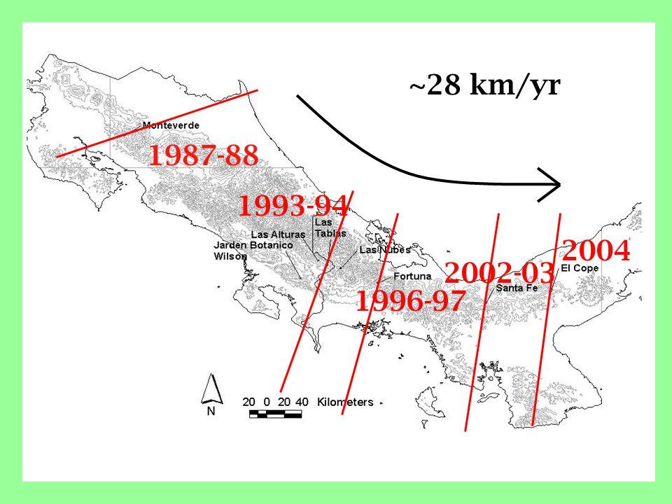 1987-88 2004 2002-03 1996-97 1993-94 ~28 km/yr