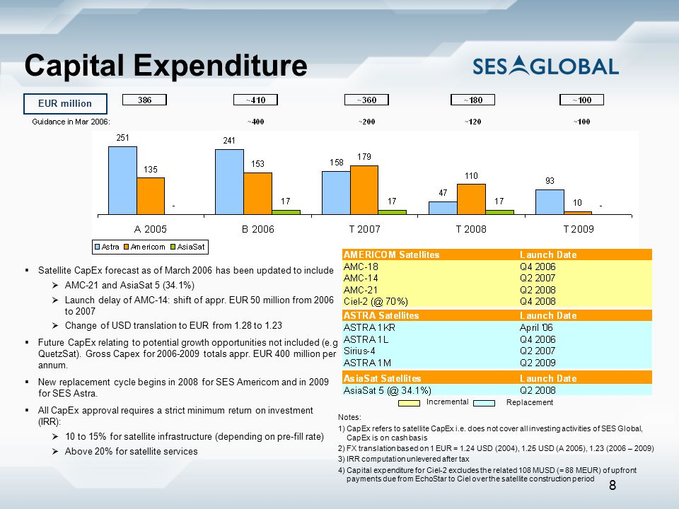 8 Capital Expenditure  Satellite CapEx forecast as of March 2006 has been updated to include  AMC-21 and AsiaSat 5 (34.1%)  Launch delay of AMC-14: shift of appr.