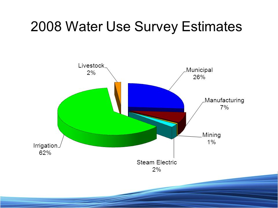 2008 Water Use Survey Estimates
