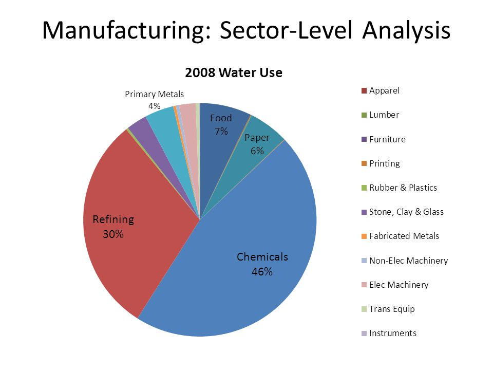 Manufacturing: Sector-Level Analysis