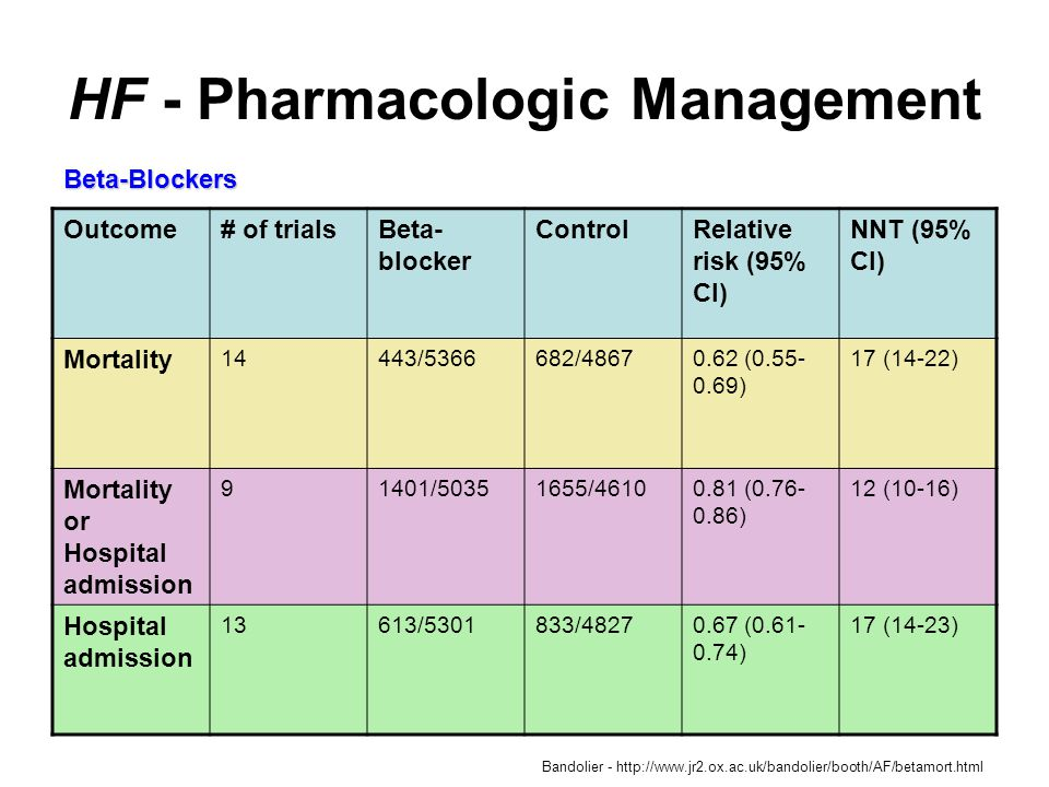 HF - Pharmacologic Management Outcome# of trialsBeta- blocker ControlRelative risk (95% CI) NNT (95% CI) Mortality 14443/5366682/48670.62 (0.55- 0.69) 17 (14-22) Mortality or Hospital admission 91401/50351655/46100.81 (0.76- 0.86) 12 (10-16) Hospital admission 13613/5301833/48270.67 (0.61- 0.74) 17 (14-23) Beta-Blockers Bandolier - http://www.jr2.ox.ac.uk/bandolier/booth/AF/betamort.html